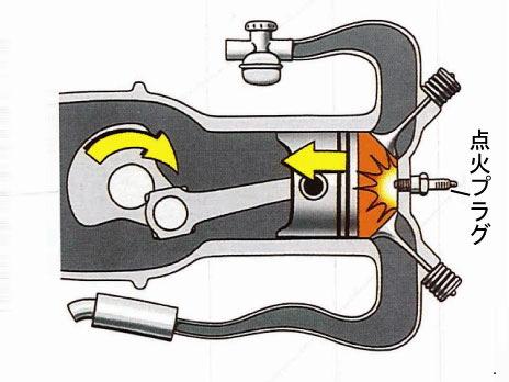 モンキー(Monkey)やエイプ(APE)の4ストロークエンジンの工程