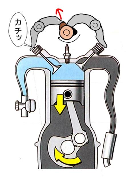 モンキー・エイプ、吸排気バルブを動かすヘッドパーツ